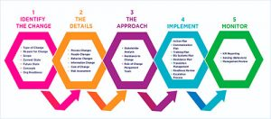 gestion del cambio estrategico
